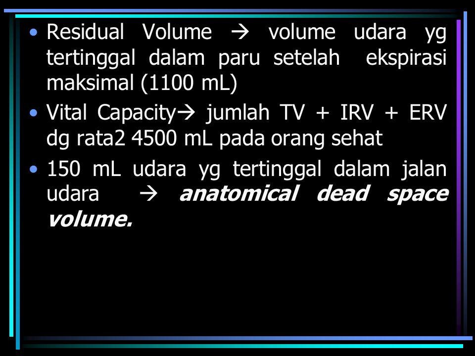 Residual Volume  volume udara yg tertinggal dalam paru setelah ekspirasi maksimal (1100 mL) Vital Capacity  jumlah TV + IRV + ERV dg rata2 4500 mL pada orang sehat 150 mL udara yg tertinggal dalam jalan udara  anatomical dead space volume.