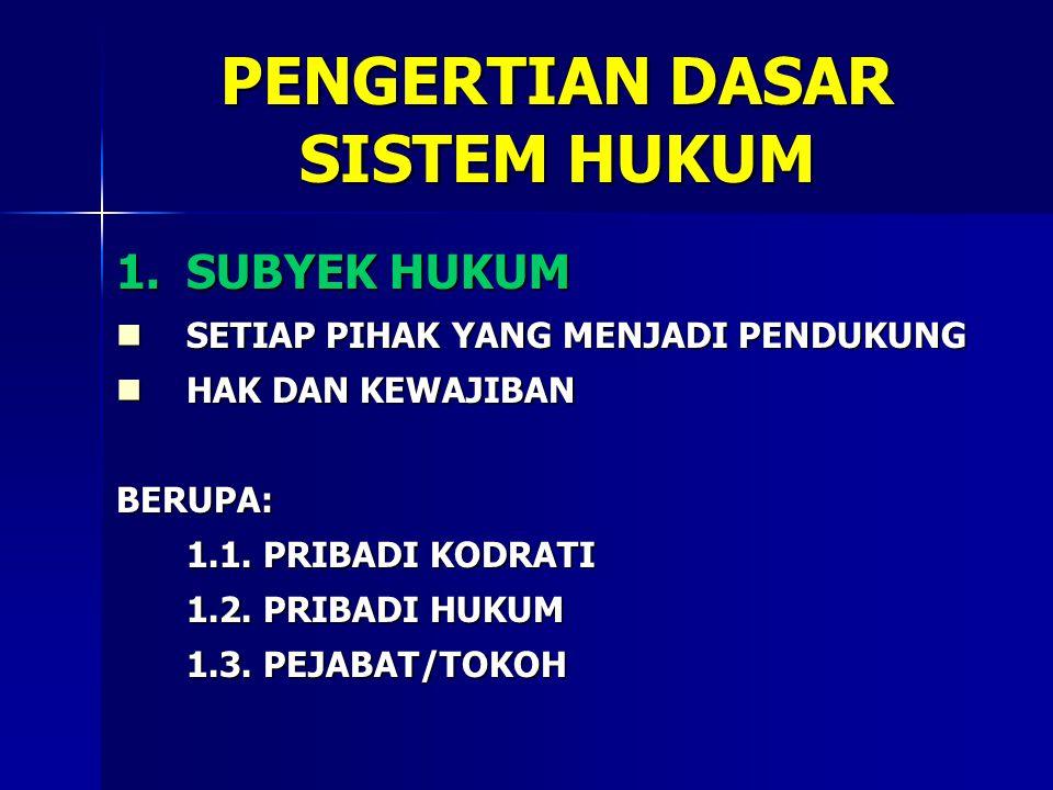 PENGERTIAN DASAR SISTEM HUKUM 1.SUBYEK HUKUM SETIAP PIHAK YANG MENJADI PENDUKUNG SETIAP PIHAK YANG MENJADI PENDUKUNG HAK DAN KEWAJIBAN HAK DAN KEWAJIBANBERUPA: 1.1.