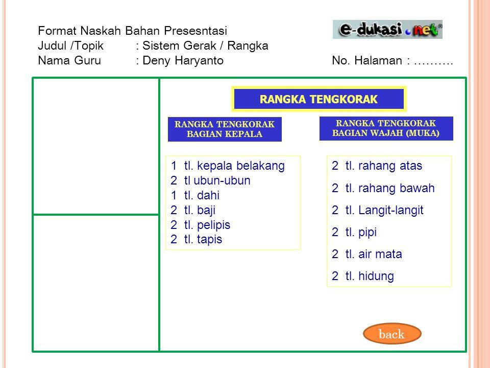 Format Naskah Bahan Presesntasi Judul /Topik : Sistem Gerak / Rangka Nama Guru : Deny HaryantoNo. Halaman : ………. RANGKA TENGKORAK RANGKA TENGKORAK BAG