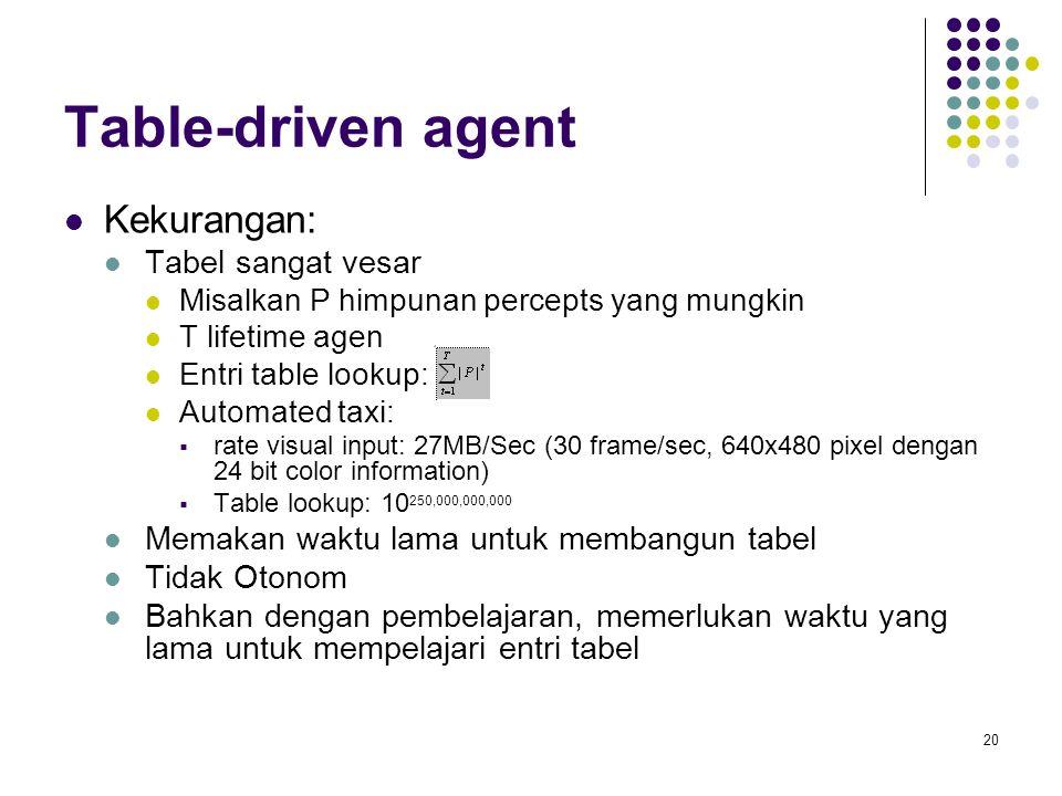 20 Table-driven agent Kekurangan: Tabel sangat vesar Misalkan P himpunan percepts yang mungkin T lifetime agen Entri table lookup: Automated taxi:  r