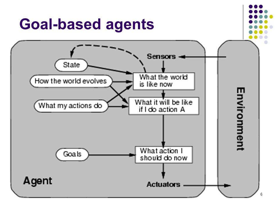 26 Goal-based agents