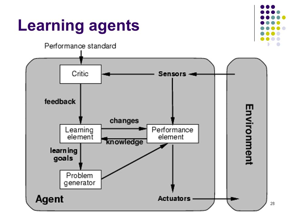 28 Learning agents