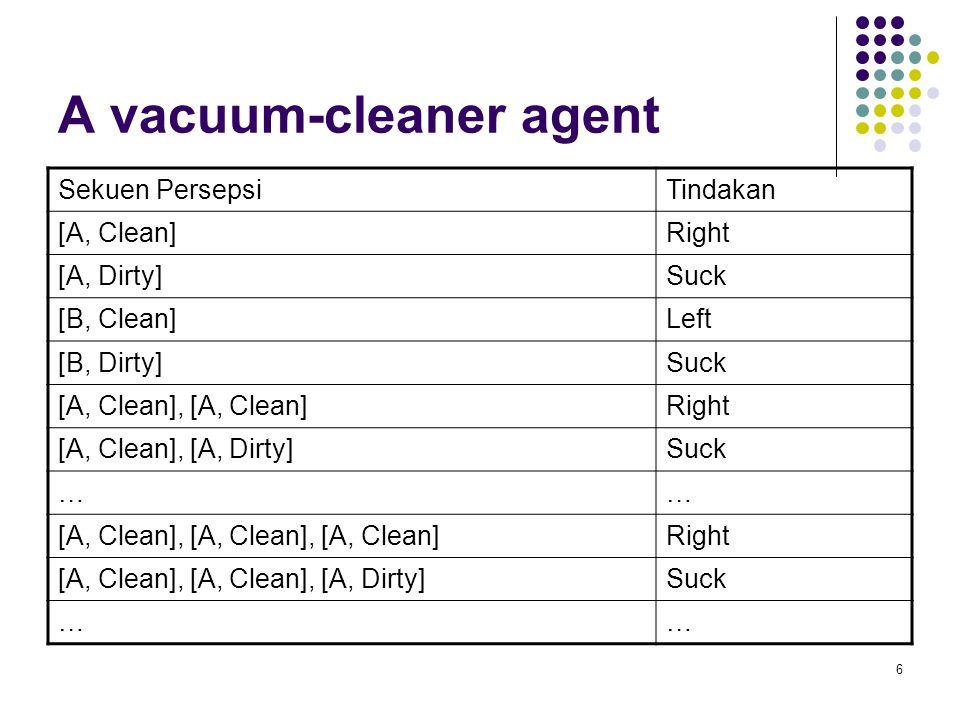 6 A vacuum-cleaner agent Sekuen PersepsiTindakan [A, Clean]Right [A, Dirty]Suck [B, Clean]Left [B, Dirty]Suck [A, Clean], [A, Clean]Right [A, Clean], [A, Dirty]Suck …… [A, Clean], [A, Clean], [A, Clean]Right [A, Clean], [A, Clean], [A, Dirty]Suck ……