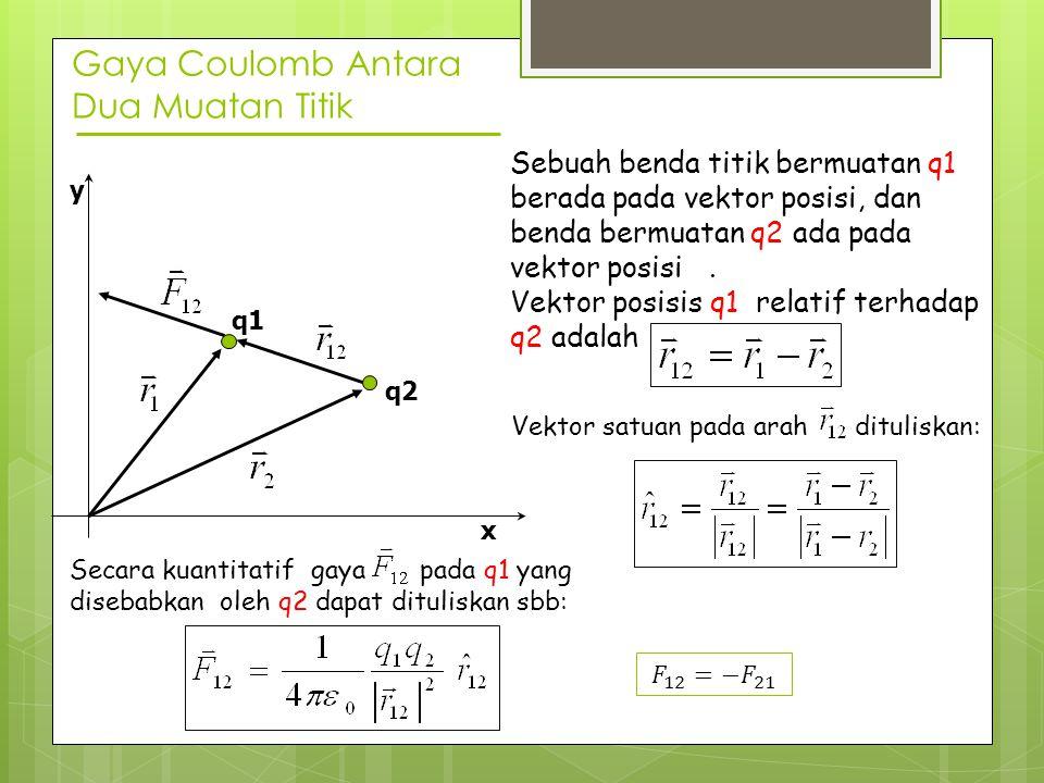 Gaya Coulomb Antara Dua Muatan Titik q1 x q2 y Sebuah benda titik bermuatan q1 berada pada vektor posisi, dan benda bermuatan q2 ada pada vektor posis