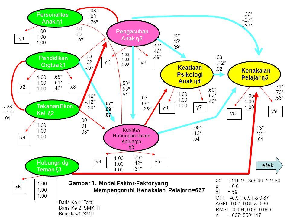 X2 =411.45; 356.99; 127.80 p = 0.0 df = 59 GFI =0.91; 0.91 & 0.87 AGFI =0.87; 0.86 & 0.80 RMSE=0.094; 0.98; 0.089 n = 667; 550; 117 -.28* -.14*.01 1.0