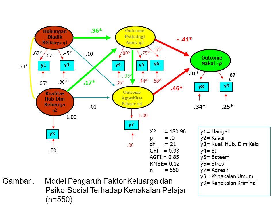 Gambar. Model Pengaruh Faktor Keluarga dan Psiko-Sosial Terhadap Kenakalan Pelajar (n=550).74* X2 = 180.96 p =.0 df = 21 GFI = 0.93 AGFI = 0.85 RMSE=