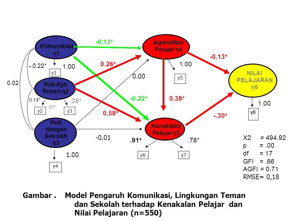 Kenakalan Pelajar η5 Agresifitas Pelajar η4 NILAI PELAJARAN η6 y5 y6y7 y8.91*.78* 1.00 -.30* -0.13* -0.01 -0.13* y1 y2 y4 Komunikasi η1 Hub dgn Teman