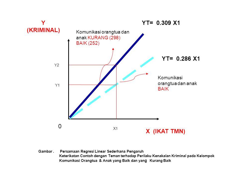 X (IKAT TMN) Y (KRIMINAL) Komunikasi orangtua dan anak KURANG (298) BAIK (252) Komunikasi orangtua dan anak BAIK Gambar. Persamaan Regresi Linear Sede