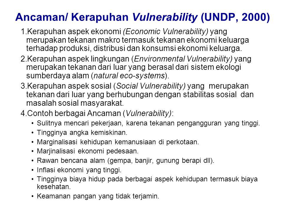 Ancaman/ Kerapuhan Vulnerability (UNDP, 2000) 1.Kerapuhan aspek ekonomi (Economic Vulnerability) yang merupakan tekanan makro termasuk tekanan ekonomi