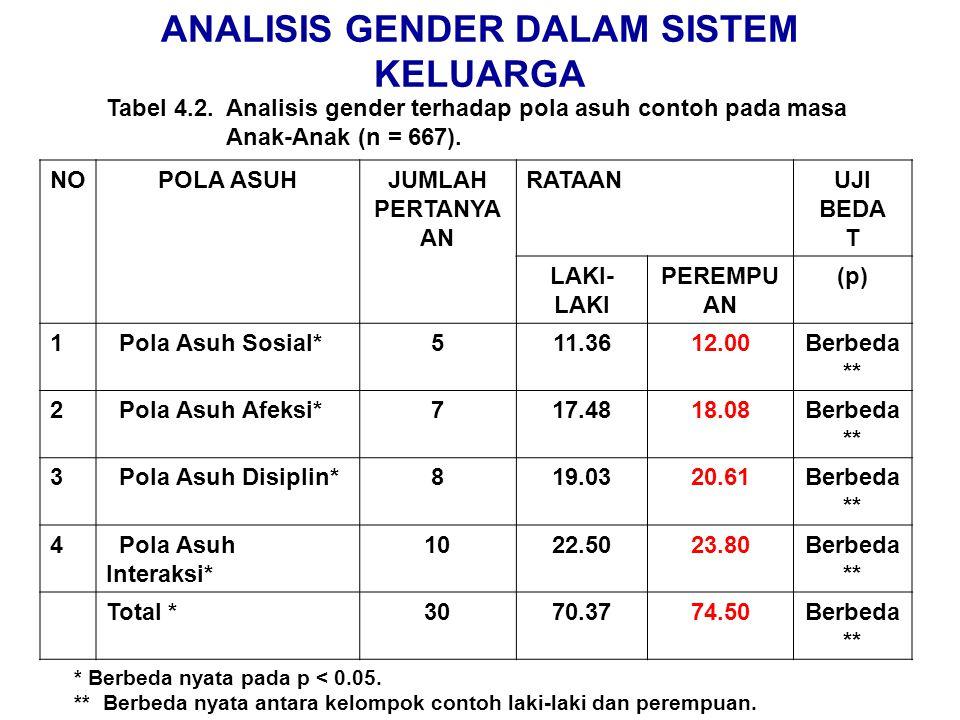 ANALISIS GENDER DALAM SISTEM KELUARGA Tabel 4.2. Analisis gender terhadap pola asuh contoh pada masa Anak-Anak (n = 667). NOPOLA ASUHJUMLAH PERTANYA A