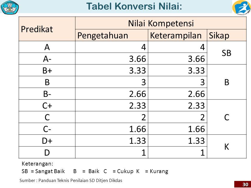 Tabel Konversi Nilai: 30 Predikat Nilai Kompetensi PengetahuanKeterampilanSikap A44 SB A-3.66 B+3.33 B B33 B-2.66 C+2.33 C C22 C-1.66 D+1.33 K D11 Ket