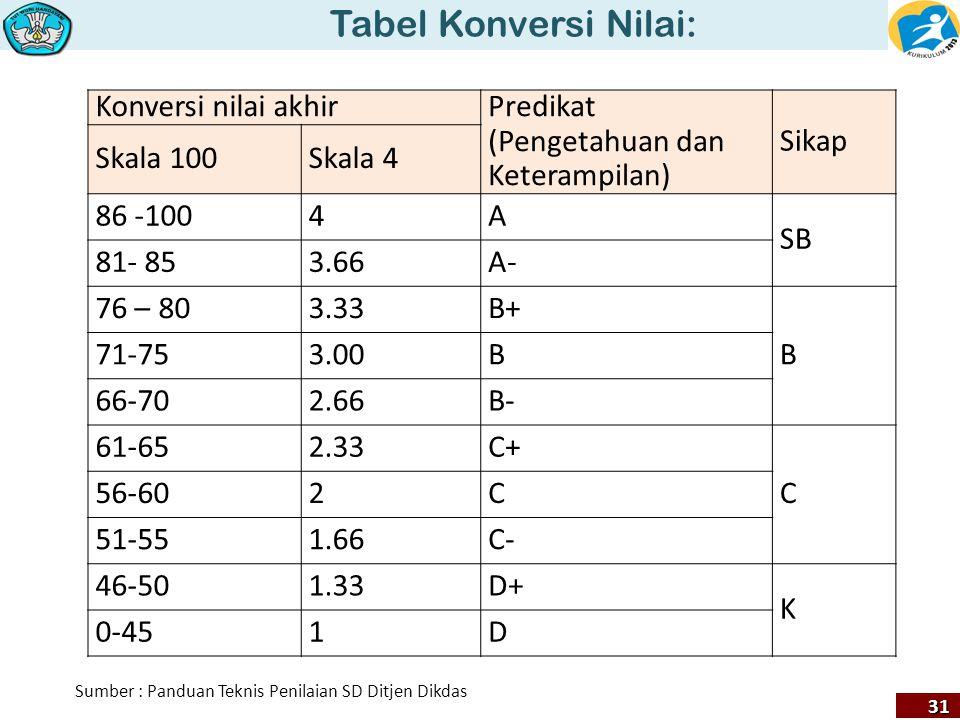 Tabel Konversi Nilai: 31 Konversi nilai akhirPredikat (Pengetahuan dan Keterampilan) Sikap Skala 100Skala 4 86 -1004A SB 81- 853.66A- 76 – 803.33B+ B