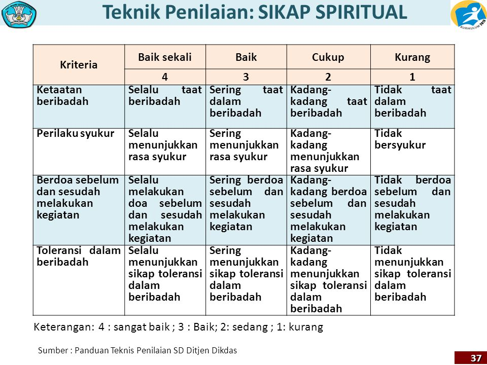 Teknik Penilaian: SIKAP SPIRITUAL 37 Sumber : Panduan Teknis Penilaian SD Ditjen Dikdas Keterangan: 4 : sangat baik ; 3 : Baik; 2: sedang ; 1: kurang