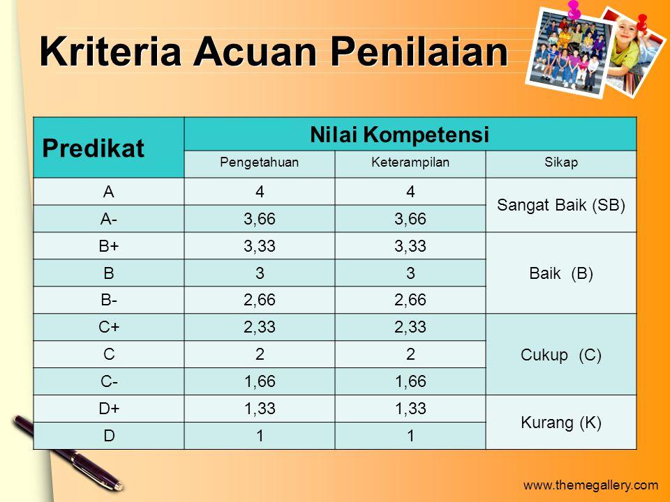 www.themegallery.com Kriteria Acuan Penilaian Predikat Nilai Kompetensi PengetahuanKeterampilanSikap A44 Sangat Baik (SB) A-3,66 B+3,33 Baik (B) B33 B-2,66 C+2,33 Cukup (C) C22 C-1,66 D+1,33 Kurang (K) D11