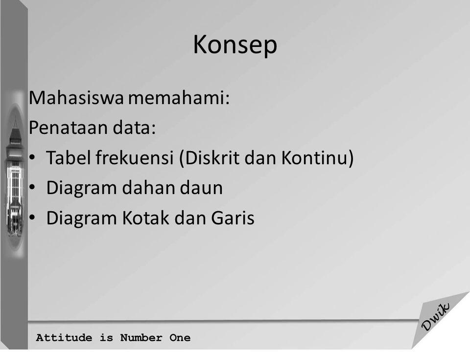 3 PEMERIKSAAN POLA - DATA BERSTRUKTUR TUNGGAL - Kumpulan data yang berupa hasil pengukuran terhadap peubah tertentu pada umumnya tidak akan memiliki nilai yang persis sama satu dengan lainnya.