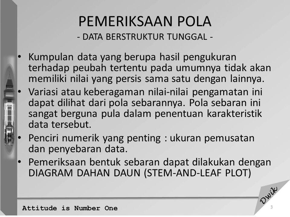 14 Contoh : Laju pertumbuhan penduduk per tahun menurut kabupaten di propinsi Jawa Barat dan Jawa Tengah Diagram dahan daun Jawa Barat DahanDaun 012345.*.*.*.*.*.24489 01123333 4 5556783505 Jawa Tengah DahanDaun 012345.*.*.*.*.*.45680012223334456677788889000013462 JAWA BARAT 2.302.30 2.052.652.35 1.214.522.86 JAWA TENGAH 1.601.60 1.201.951.57 0.465.212.83