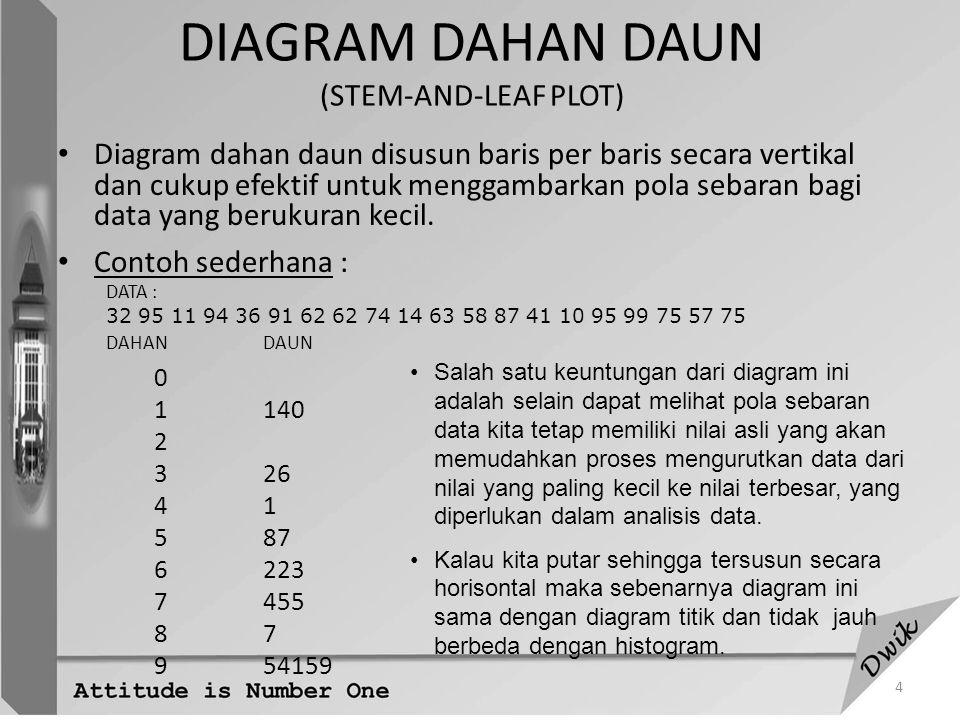 5 Berikut adalah kumpulan 40 angka yang berasal dari sebaran Normal dengan rata-rata 20 dan ragam 25 16.825.721.422.728.117.514.420.9 13.115.821.726.218.720.224.624.2 14.616.914.926.720.221.615.16.9 22.612.914.125.817.917.718.620.3 24.416.620.519.717.318.013.717.3 DAHANDAUN 5 69 7 8 9 10 11 129 1317 141469 1518 16689 1733579 18067 197 2022359 21467 2267 23 24246 2578 2627 27 281 Berdasarkan hasil di atas kita mengharapkan dapat melihat pola yang simetrik, akan tetapi gambaran dari diagram ini tidak menunjukkan hal tersebut secara jelas.