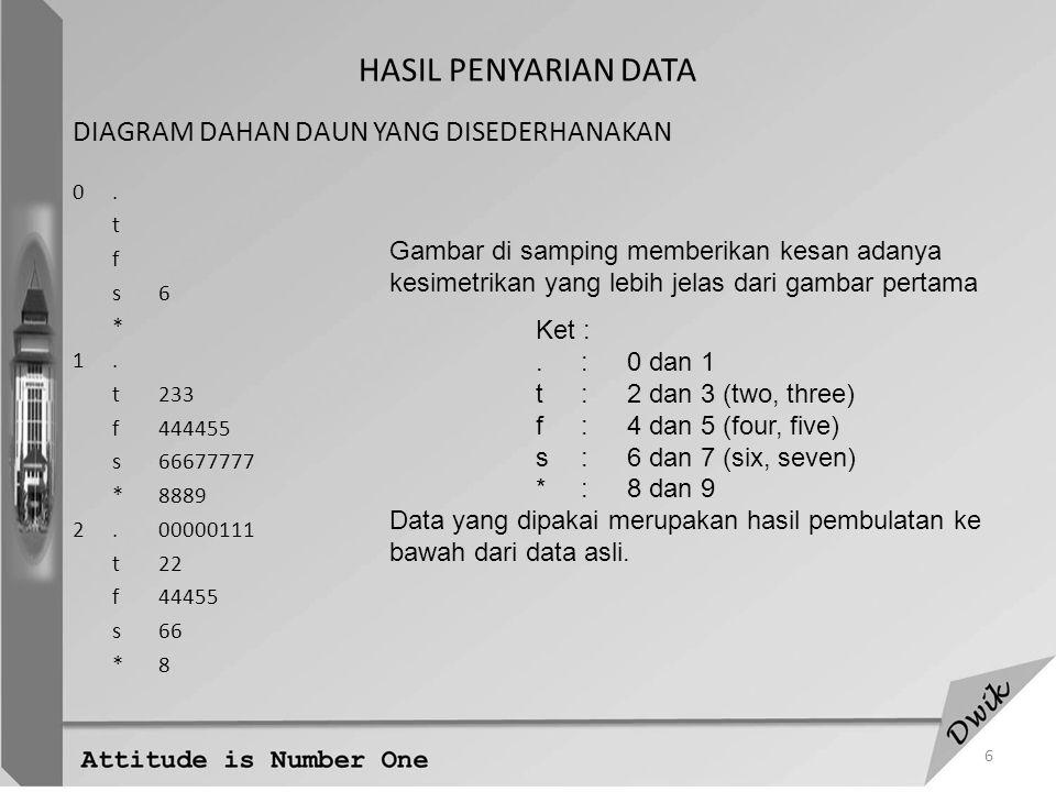 7 RINGKASAN DATA - BOX PLOT - Diagram Kotak Garis (Box Plot)  merupakan hasil penyarian data dari ringkasan 5-angka b = nilai maks Q 3 = Kuartil 3 Q 2 = Median Q 1 = Kuartil 1 k = nilai min Bentuk kotak mencerminkan gambaran dari 50% data yang terletak di bagian tengah sedangkan garis menggambarkan 25% data yang berada di ujung kumpulan data.