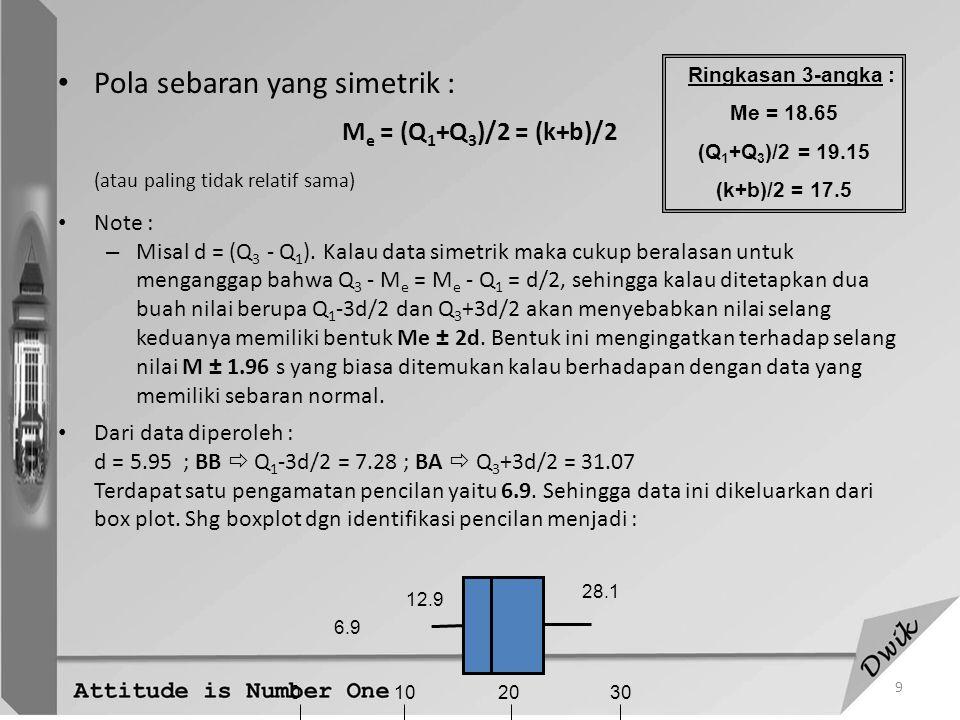 10 Transformasi untuk kesimetrikan data Contoh data: PulauNama Luas (km 2 ) SumateraKerinci Laut Tawar ManinjauRanauSingkarakToba121.955.398.043.8110.0114.6 KalimantanBelidahJampangLuarPrian117.5225.097.5548.5 SulawesiSemayangLinduLakalonaMatanaPosoSidenrengTempeTowuti236.315.631.2156.3281.331.246.9578.1 DIAGRAM DAHAN DAUN : 0.13344 *559 1.1112 *5 2.23 *8 3.