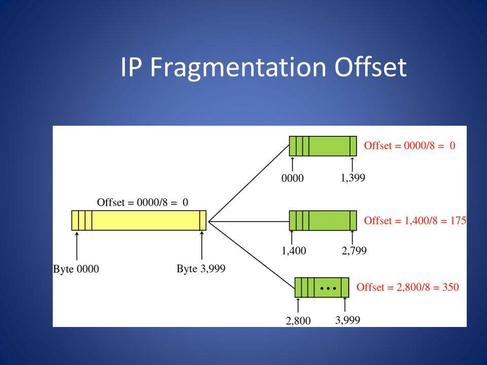 IP Fragmentation Offset