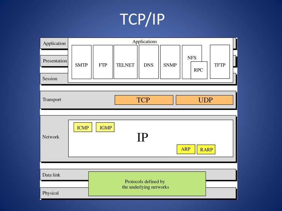 Specific Address 127.0.0.0 digunakan utk loopback.