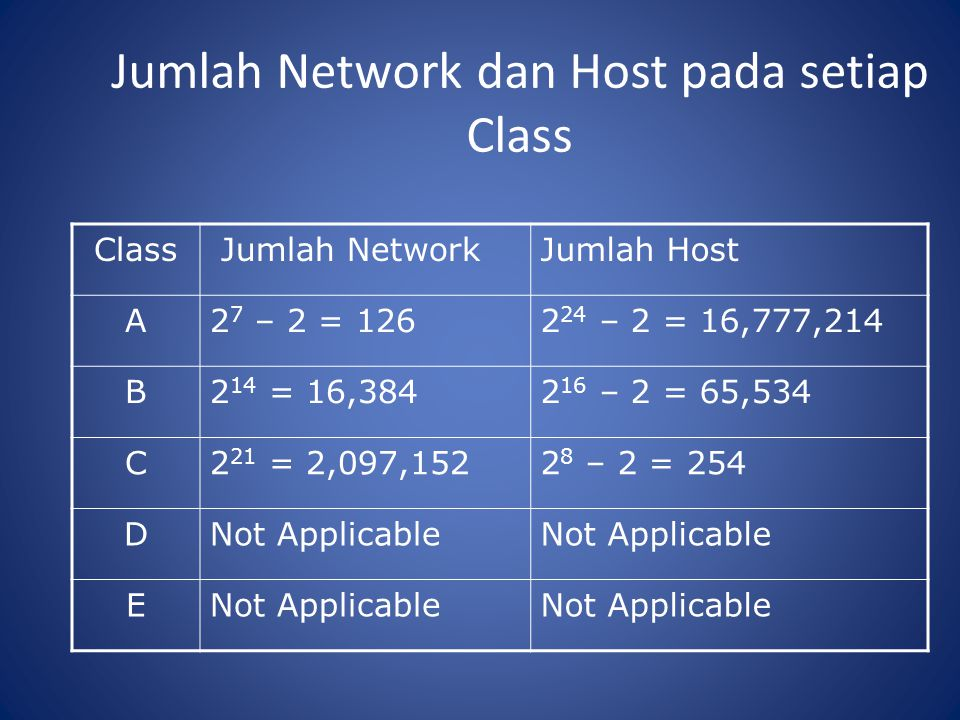 Jumlah Network dan Host pada setiap Class Class Jumlah NetworkJumlah Host A2 7 – 2 = 1262 24 – 2 = 16,777,214 B2 14 = 16,3842 16 – 2 = 65,534 C2 21 = 2,097,1522 8 – 2 = 254 DNot Applicable E