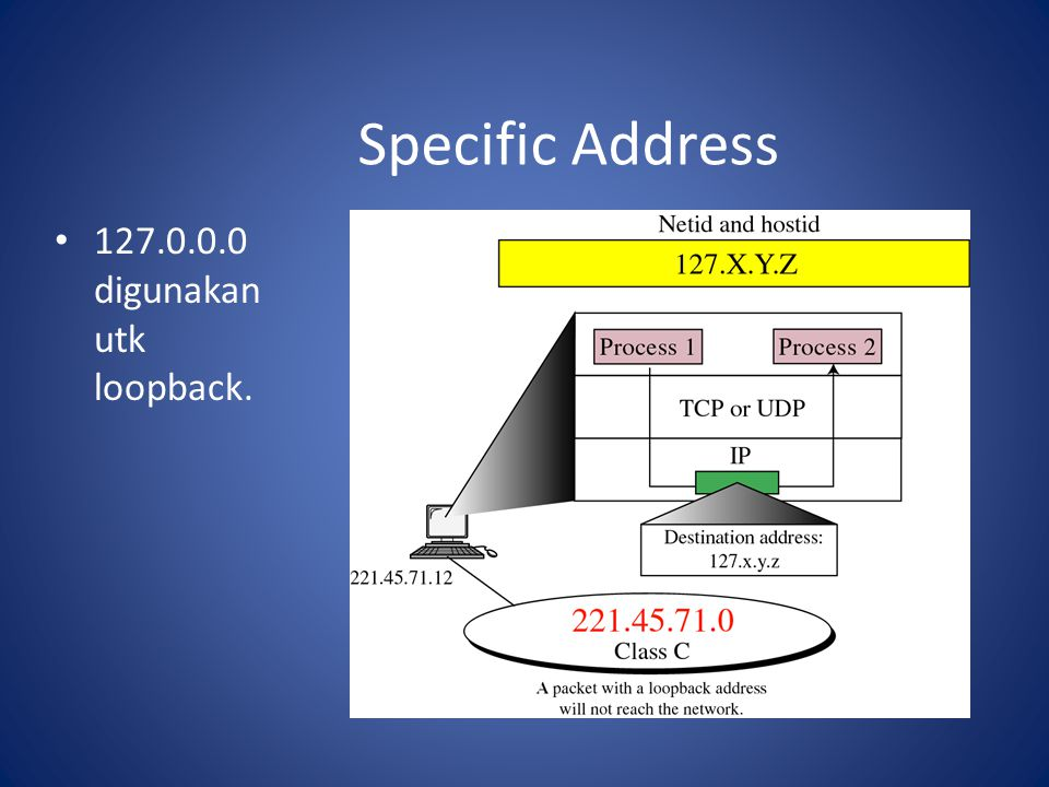 Specific Address 127.0.0.0 digunakan utk loopback.