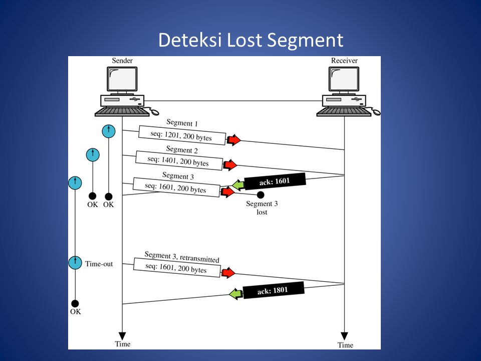 IP Routing Packet akan dikirim (direct) langsung ke IP address pada network yang sama.