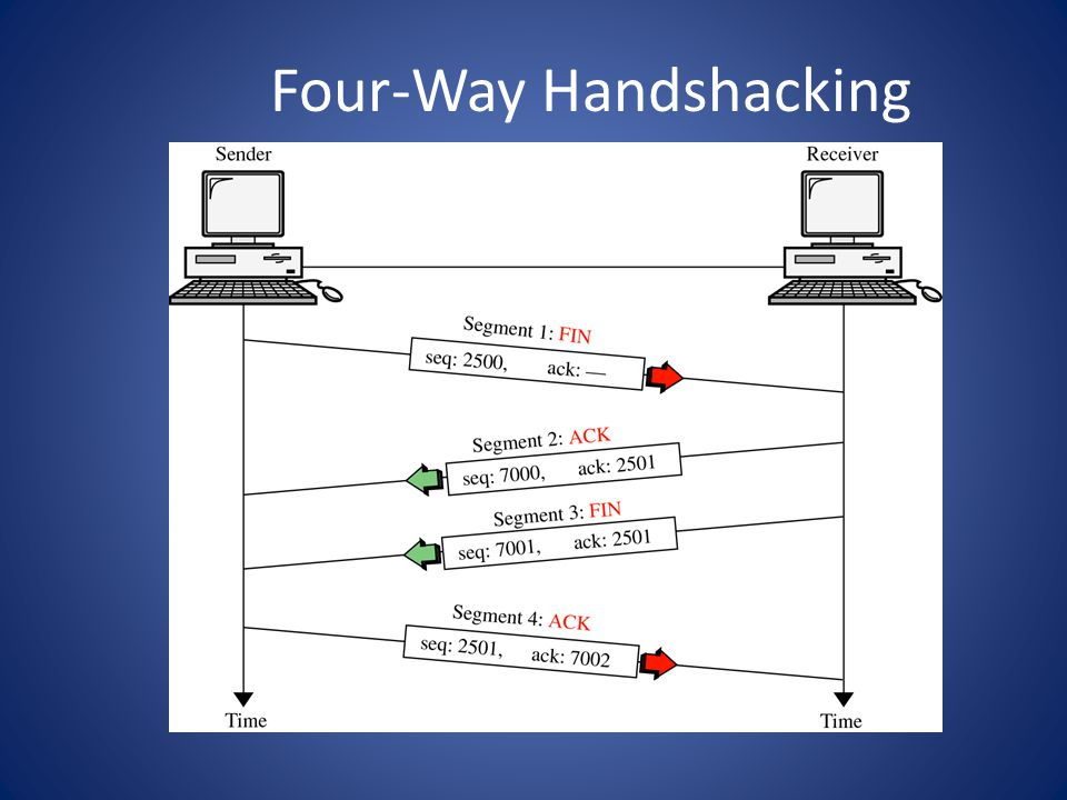 Four-Way Handshacking
