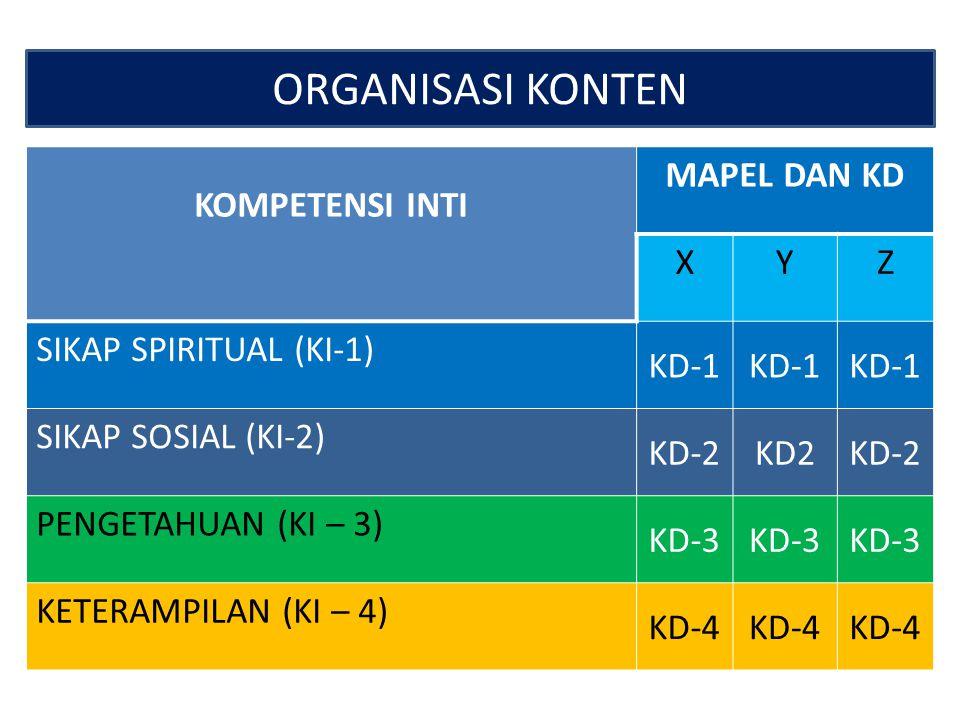 KOMPETENSI INTI STANDAR KOMPETENSI LULUSAN SIKAPKETRAMPILANPENGETAHUAN SIKAP SPIRITUAL SIKAP SOSIALPENGETAHUANKETERAMPILAN SD/MI SMP/MTs SMA/MA SMK KI