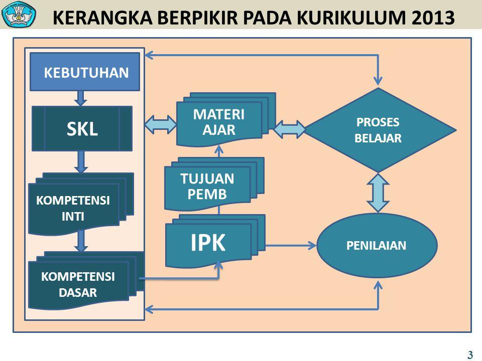Fase 2: Identifikasi Masalah (Problem Identification) a.