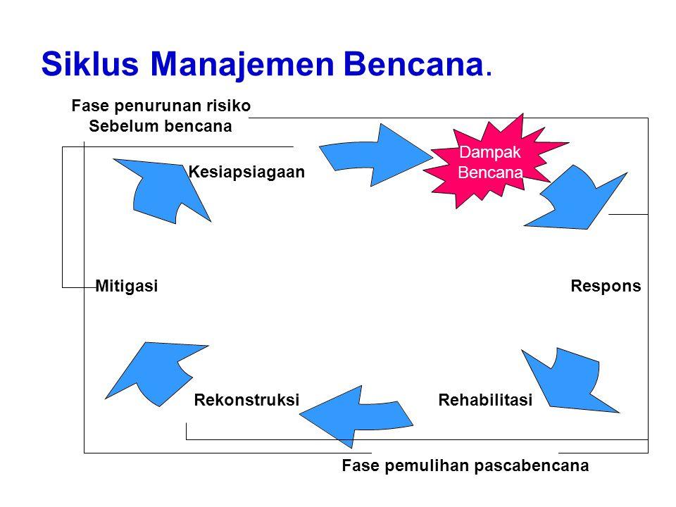 Siklus Manajemen Bencana. Respons RehabilitasiRekonstruksi Mitigasi Kesiapsiagaan Dampak Bencana Fase penurunan risiko Sebelum bencana Fase pemulihan