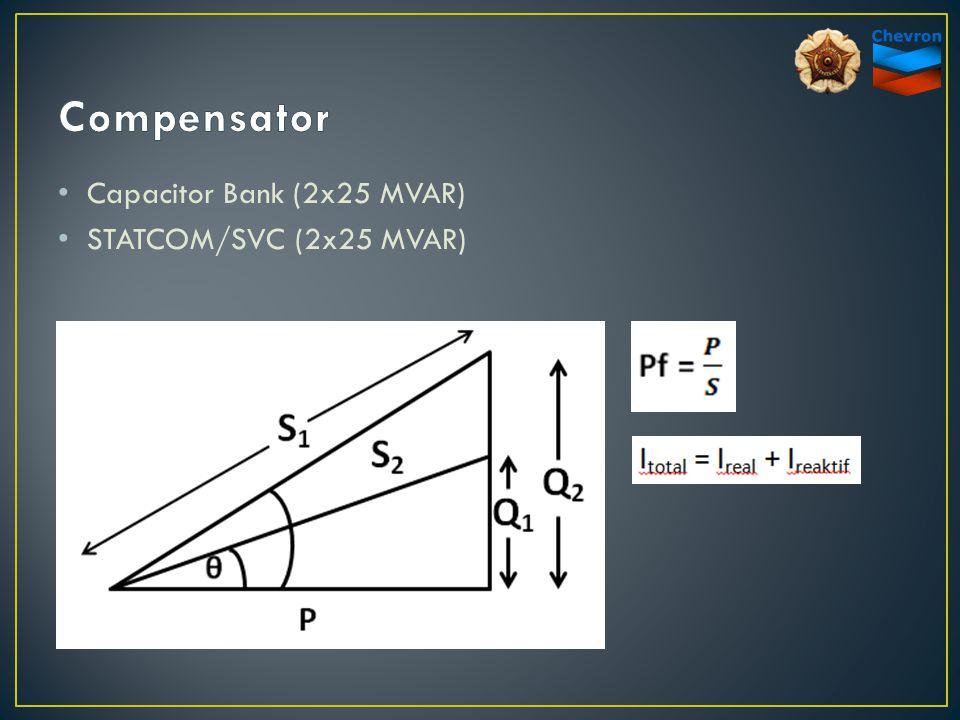 Capacitor Bank (2x25 MVAR) STATCOM/SVC (2x25 MVAR)