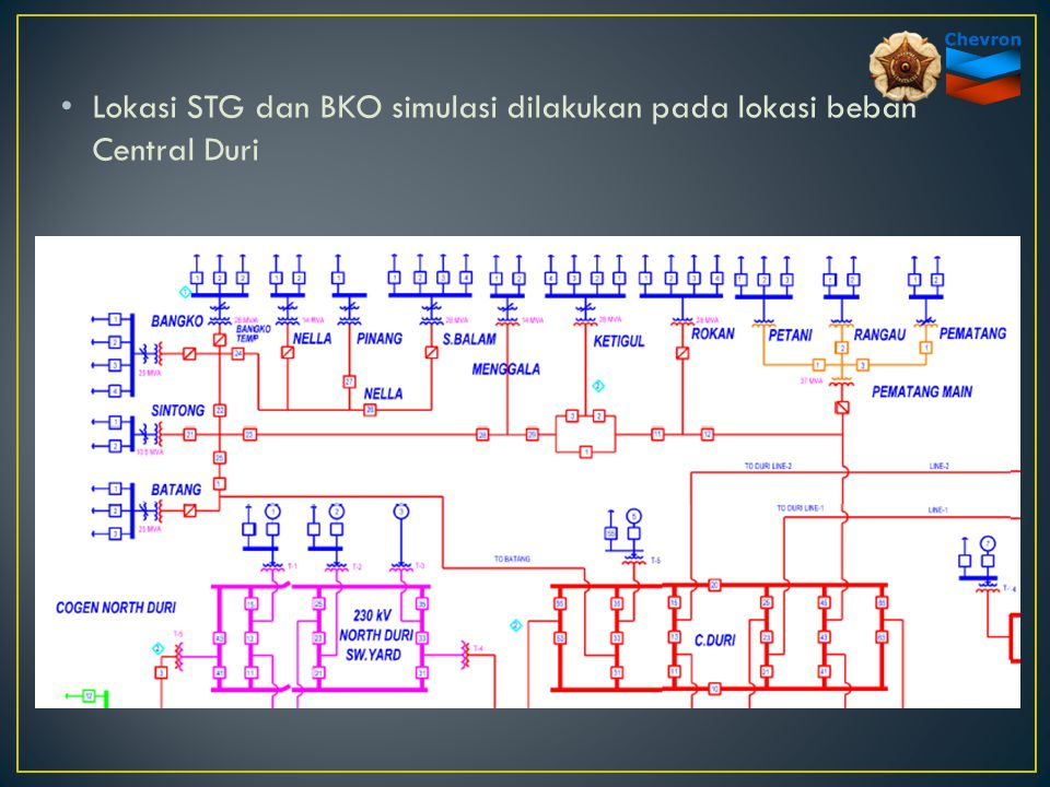 Lokasi STG dan BKO simulasi dilakukan pada lokasi beban Central Duri