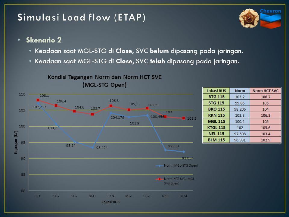 Skenario 2 Keadaan saat MGL-STG di Close, SVC belum dipasang pada jaringan. Keadaan saat MGL-STG di Close, SVC telah dipasang pada jaringan.