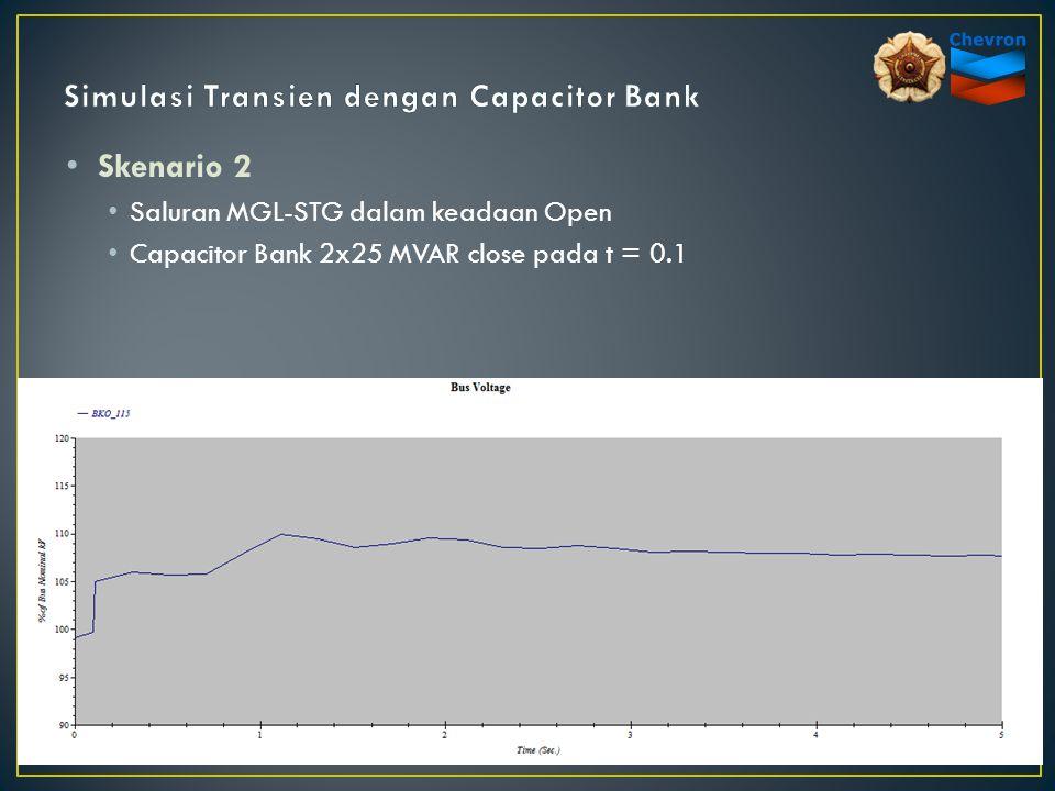 Skenario 2 Saluran MGL-STG dalam keadaan Open Capacitor Bank 2x25 MVAR close pada t = 0.1
