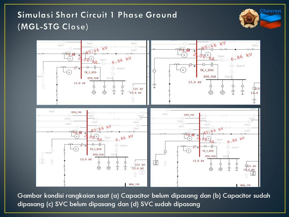Gambar kondisi rangkaian saat (a) Capacitor belum dipasang dan (b) Capacitor sudah dipasang (c) SVC belum dipasang dan (d) SVC sudah dipasang