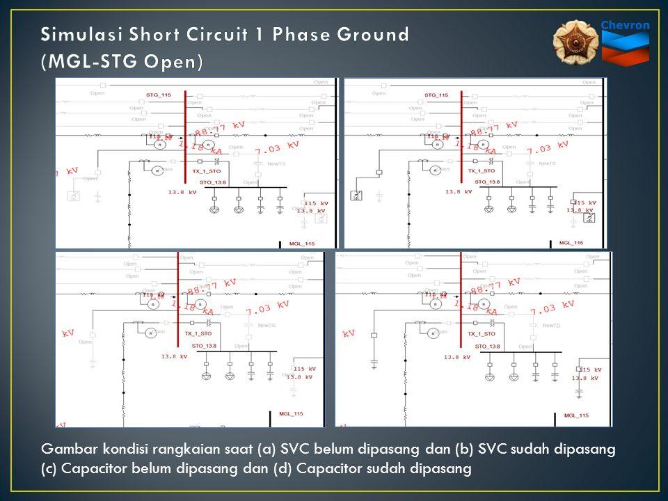 Gambar kondisi rangkaian saat (a) SVC belum dipasang dan (b) SVC sudah dipasang (c) Capacitor belum dipasang dan (d) Capacitor sudah dipasang