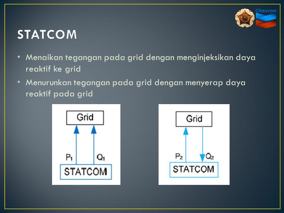 Menaikan tegangan pada grid dengan menginjeksikan daya reaktif ke grid Menurunkan tegangan pada grid dengan menyerap daya reaktif pada grid