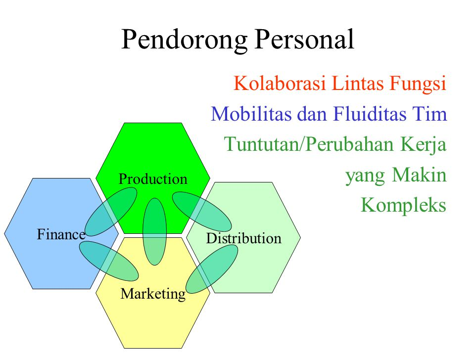 Pendorong Personal Kolaborasi Lintas Fungsi Mobilitas dan Fluiditas Tim Tuntutan/Perubahan Kerja yang Makin Kompleks Production Distribution Marketing