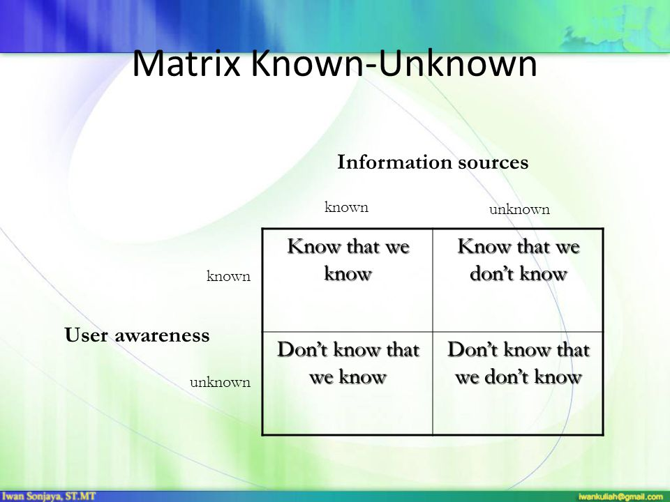 Matrix Known-Unknown Know that we know Know that we don't know Don't know that we know Don't know that we don't know known unknown known unknown Infor