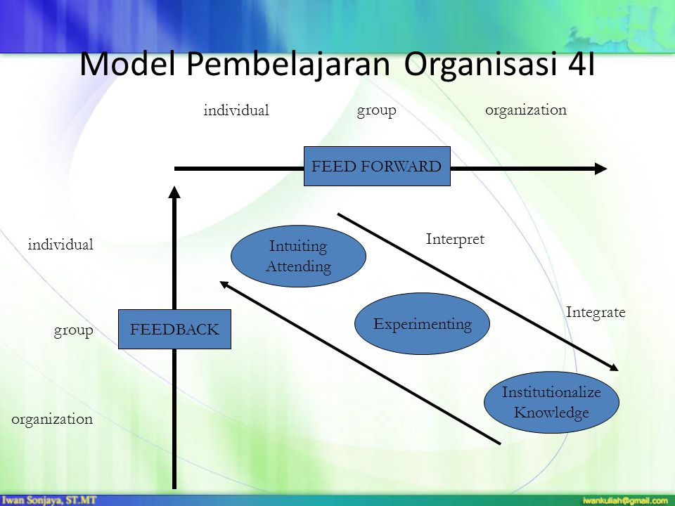 Model Pembelajaran Organisasi 4I FEEDBACK FEED FORWARD individual grouporganization individual group organization Intuiting Attending Experimenting Institutionalize Knowledge Interpret Integrate