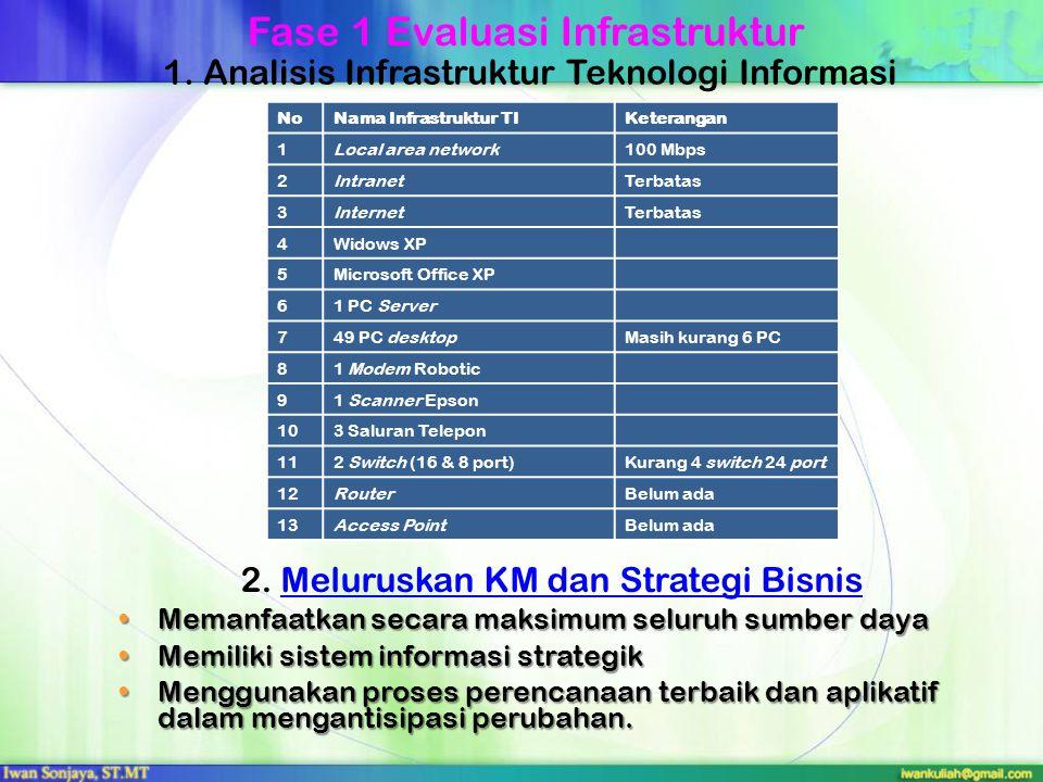 1. Analisis Infrastruktur Teknologi Informasi NoNama Infrastruktur TIKeterangan 1Local area network100 Mbps 2IntranetTerbatas 3InternetTerbatas 4Widow