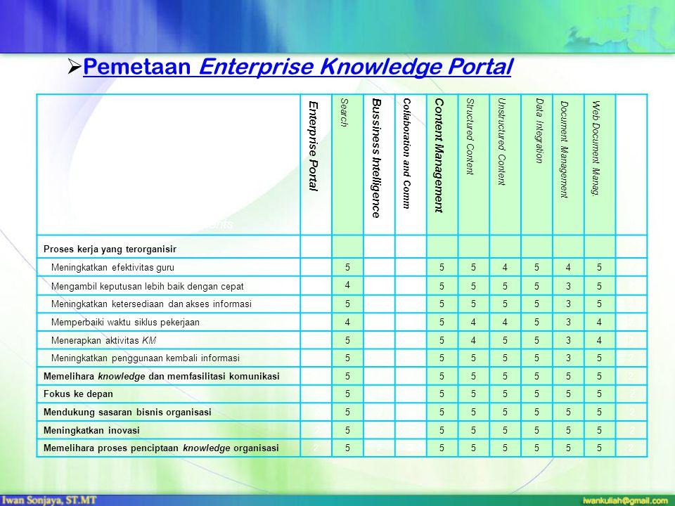  Pemetaan Enterprise Knowledge PortalPemetaan Enterprise Knowledge Portal KM objective/ user requirements Enterprise Portal Search Bussiness Intelligence Collaboration and Comm Content Management Structured Content Unstructured Content Data Integration Document Management Web Document Manag.