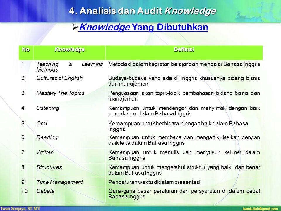  Knowledge Yang DibutuhkanKnowledge Yang Dibutuhkan NoKnowledgeDefinisi 1Teaching & Learning Methods Metoda didalam kegiatan belajar dan mengajar Bah