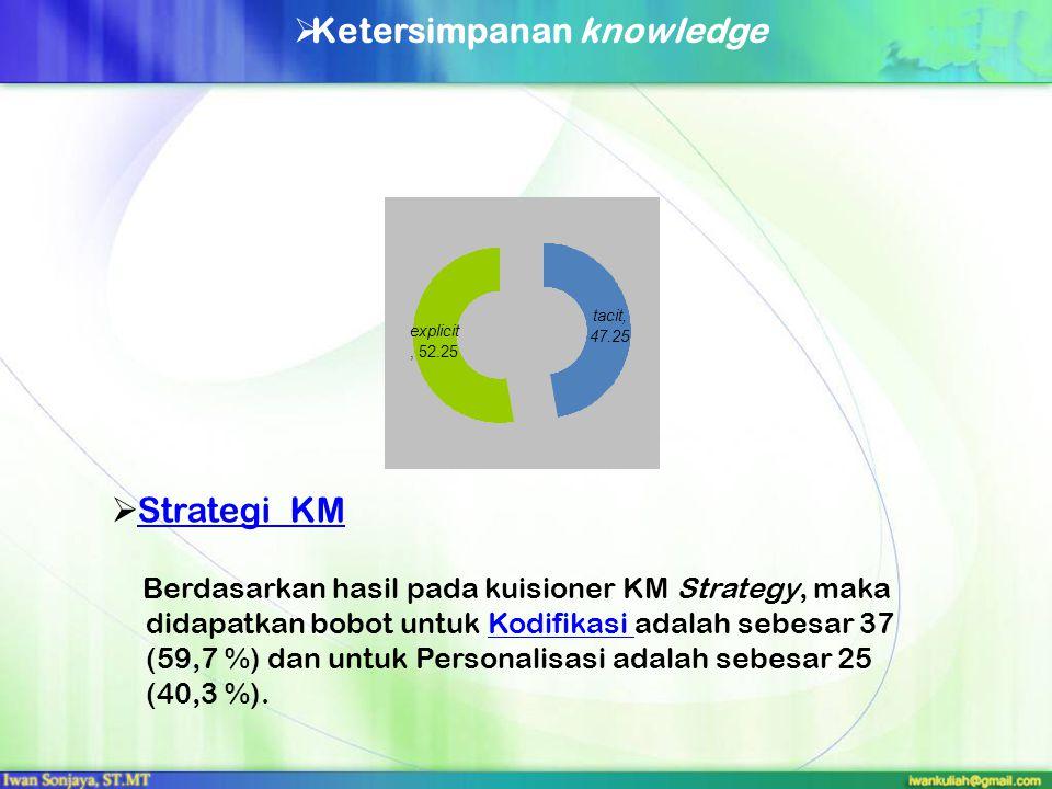  Strategi KMStrategi KM Berdasarkan hasil pada kuisioner KM Strategy, maka didapatkan bobot untuk Kodifikasi adalah sebesar 37 (59,7 %) dan untuk Per