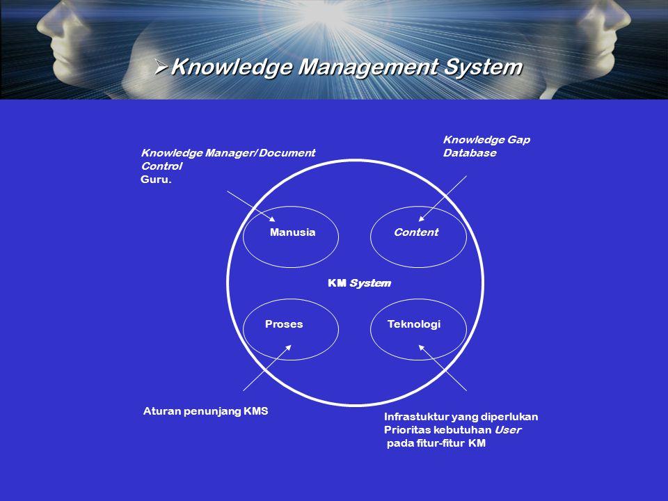  Knowledge Management System Infrastuktur yang diperlukan Prioritas kebutuhan User pada fitur-fitur KM Manusia KM System Content TeknologiProses Knowledge Manager/ Document Control Guru.