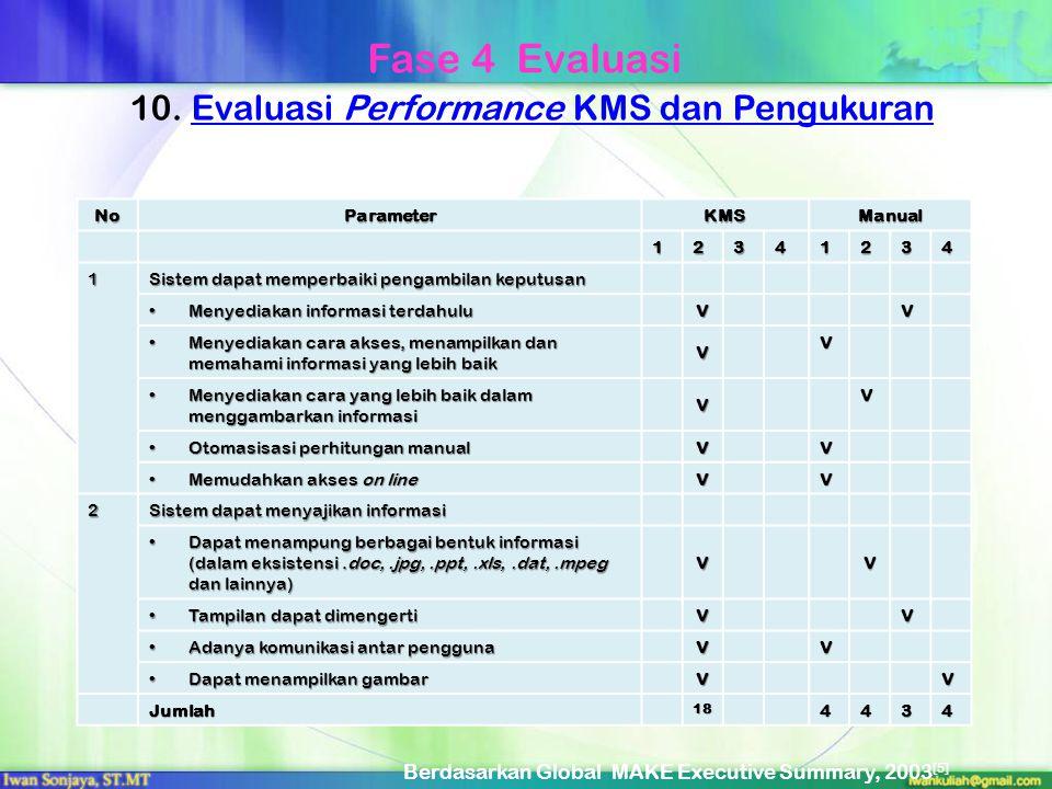 10. Evaluasi Performance KMS dan PengukuranEvaluasi Performance KMS dan Pengukuran NoParameterKMSManual 12341234 1 Sistem dapat memperbaiki pengambila