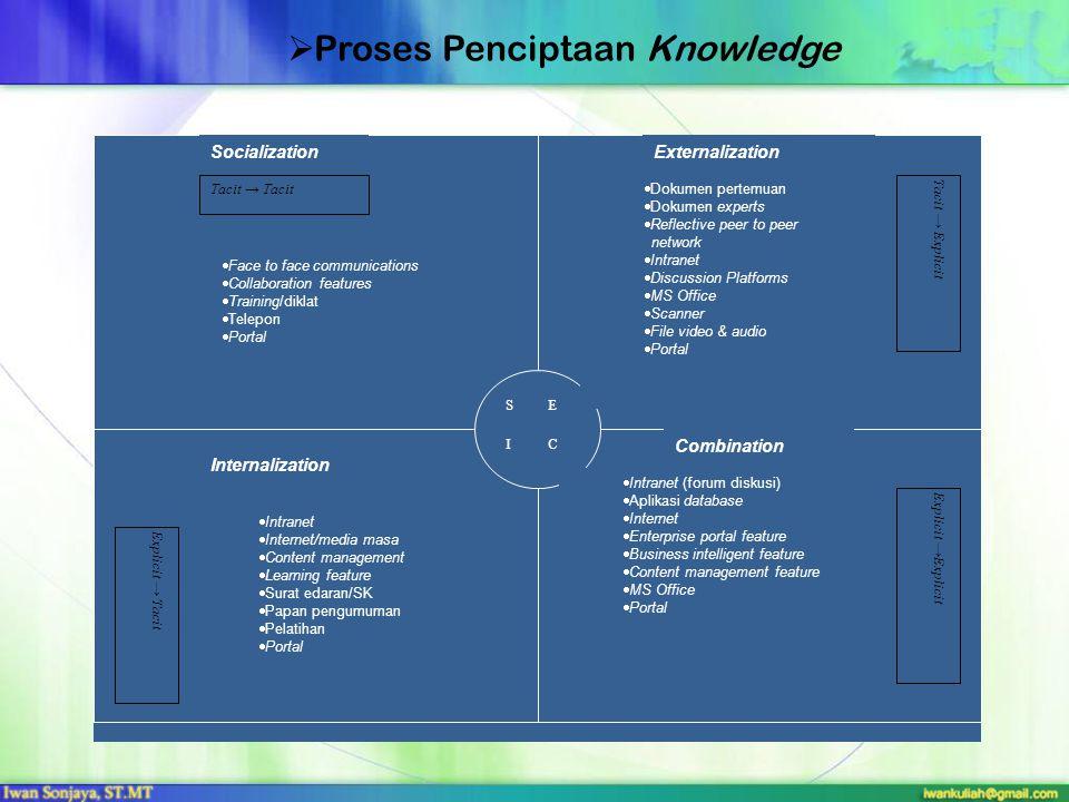  Proses Penciptaan Knowledge Tacit → Tacit Tacit → Explicit Explicit → Tacit Explicit →Explicit SocializationExternalization Internalization Combinat