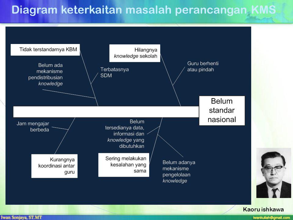 Diagram keterkaitan masalah perancangan KMS Kaoru ishkawa